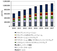 �����e�����[�N�֘A�s�� �Z�O�����g�ʔ���z�\���i2010�N〜2017�N�A�o�T�FIDC Japan�j