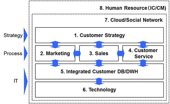 図1 CRM8ドメイン実践モデル