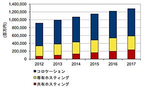 国内データセンターサービス市場 サービスカテゴリー別売上額予測 2012年〜2017年(出典:IDC Japan)