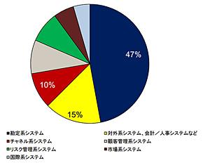 国内金融IT市場 主要システム別IT支出比率、地方銀行/第二地方銀行 2013年(出典:IDC Japan)