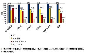PC、携帯電話、スマートフォン、タブレットの機器所有率 年齢層別(出典:IDC Japan)
