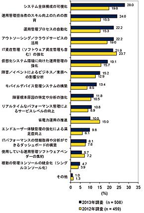 システム運用管理で優先的に取り組んでいきたい項目 2013年調査と2012年調査の比較(出典:IDC Japan)