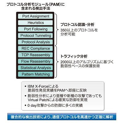 IBMのIPS製品において中核の技術である「プロトコル解析モジュール(PAM)」