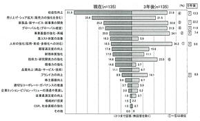 図 大手企業の経営課題(出典:日本能率協会の2013年度「当面する企業経営課題に関する調査」)