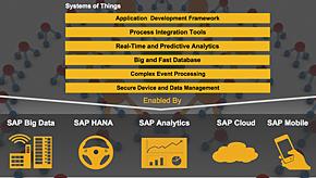SAPのIoTソリューション技術