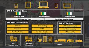 HANA Cloud Platformを土台にサードパーティによるアプリエコシステム構築も進める