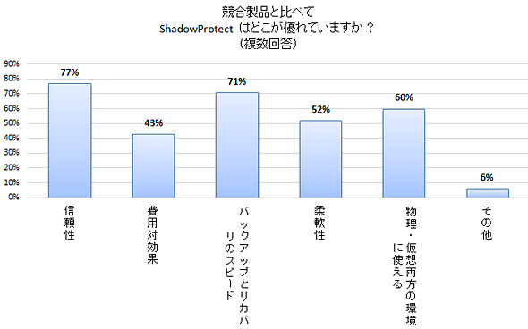 StorageCraftとTechValidateによる調査結果