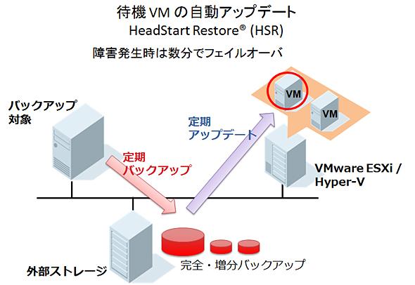 待機VMの自動アップデート