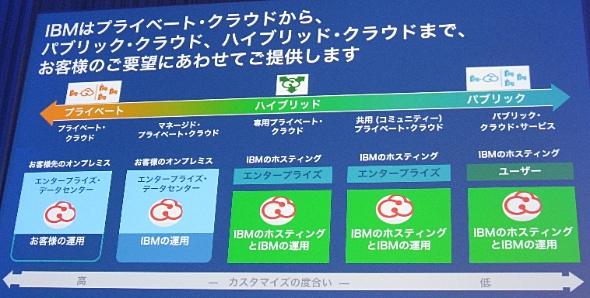IBMが展開するクラウドサービスの全容