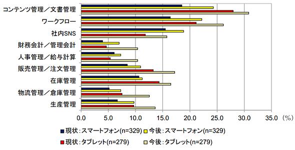 スマートフォン/タブレットの利用用途 現時点と今後の比較(出典:IDC Japan)