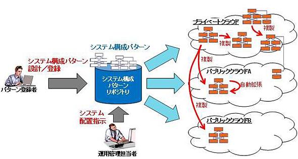 自律型ハイブリッドクラウドプラットフォームの利用イメージ