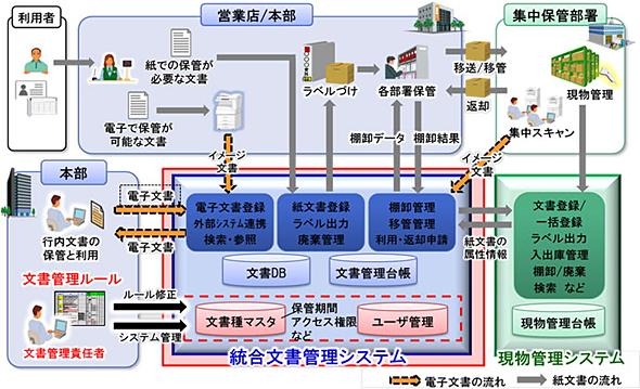 統合文書管理システム イメージ図