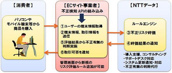 ネット決済の不正取引を検知、NTTデータが新サービス