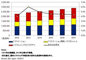 国内ソフトウェア市場 売上額予測 2012年〜2017年(出典:IDC Japan)