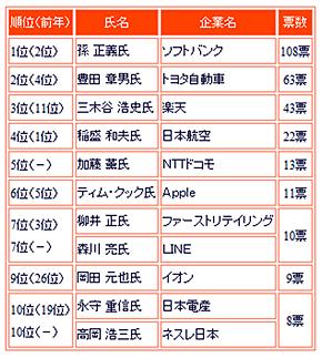 表1 社長が選んだ「2013年の社長」トップ10(産業能率大学の調査より)