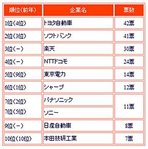 表2 社長が選んだ「2014年の注目企業」トップ10(産業能率大学の調査より)