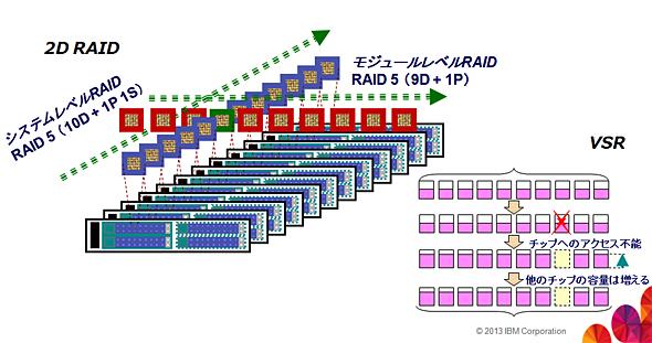 2D RAIDとVariable Stripe RAIDで、パフォーマンスに影響なく使い続ける運用を実現