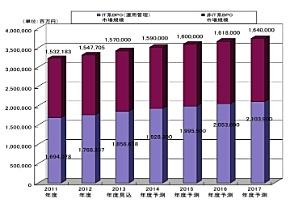 BPO市場の推移と予測(出典:矢野経済研究所、金額は事業者売上高ベース)