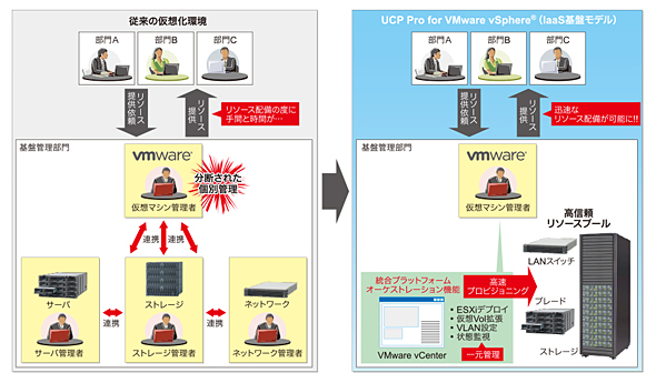 UCP Pro for VMware vSphereが実現する世界