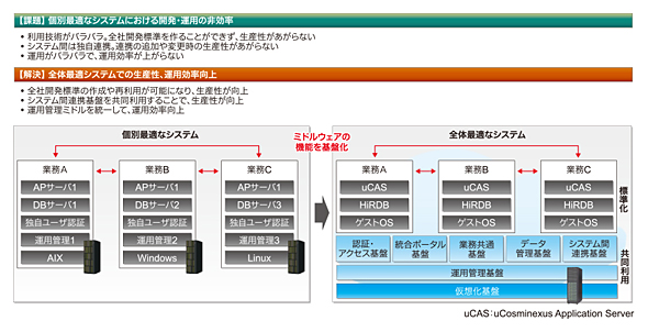 ミドルウェア共通基盤化ソリューションで全体最適なシステムを