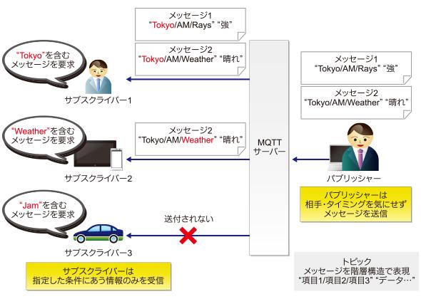パブリッシュ/サブクライブ型メッセージ通知とトピック