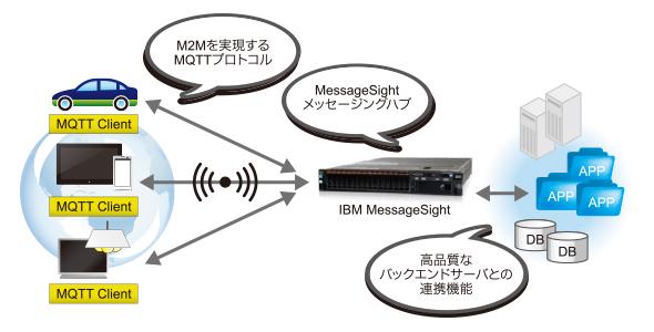 IBMのメッセージング・テクノロジー