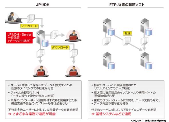 JP1/DHと従来の転送ソフトとの違い