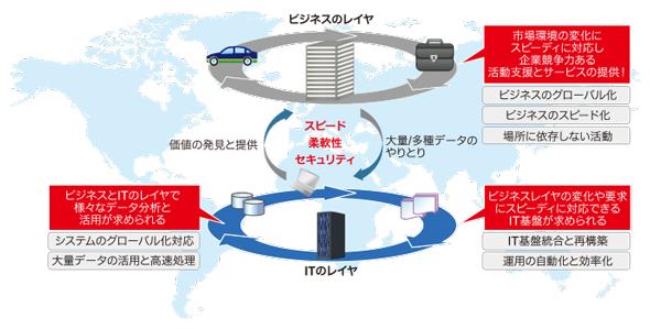 """図1 """"データの流れ""""を生み出し、企業競争力を高める"""