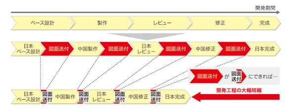 図3 データ転送の高速化で開発工程が大幅に短縮