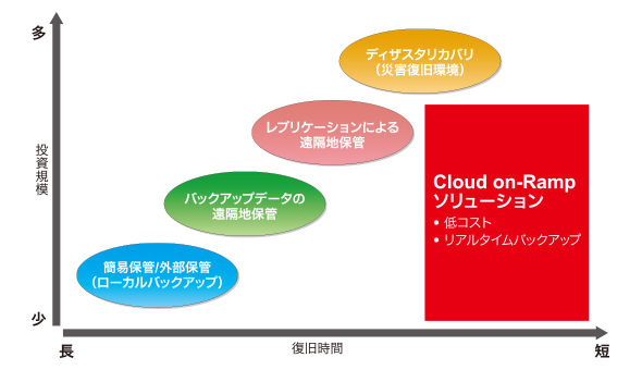 図4 データデリバリソリューションを活用すればバックアップ対策も可能に