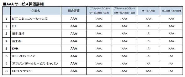 AAAサービス評価詳細