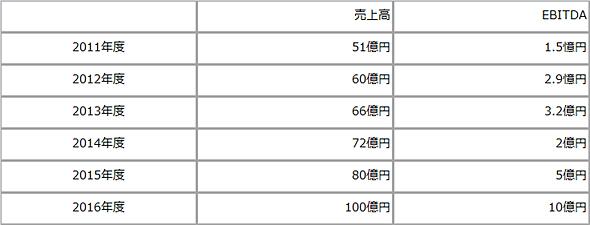 サイオステクノロジーの業績予想(2014年度以降は計画)
