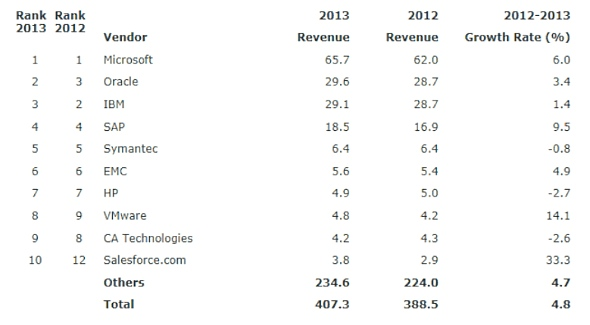 2013年の世界ソフトウェア市場におけるベンダー別売上高ランキング(出典:Gartner)