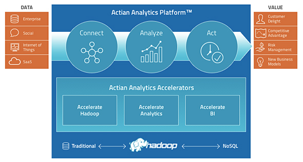 Actian Analytics Platformの概要
