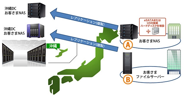 沖縄DRパック システムイメージ図