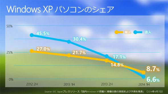 さよならWindows XP、そしてWindows 8.1:「ポストWindows XP」時代の到来で考えるこれからのPC戦略 (1/3)