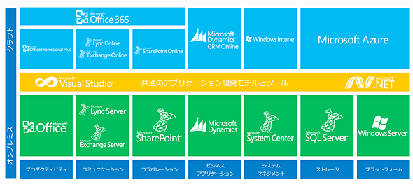 Dynamics CRM Onlineをはじめとする日本マイクロソフトの製品・サービス群