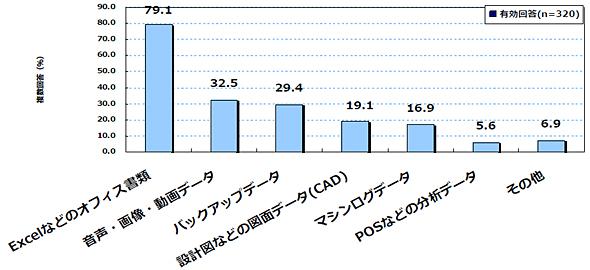 <strong>図1</strong> 業務で転送する大容量データの内容