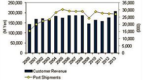国内イーサネットスイッチ市場 出荷ポート数/エンドユーザー売上額実績、2000年〜2013年(出典:IDC Japan)