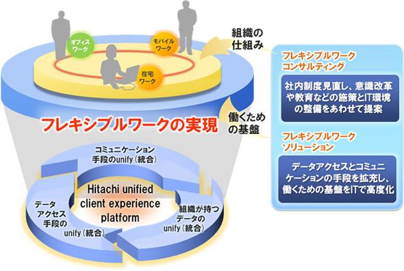 フレキシブルワークコンサルティングとフレキシブルコミュニケーションの概念図