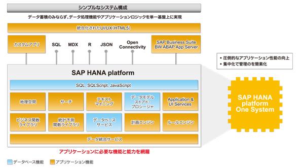 プラットフォームとしての「SAP HANA」とその主要なコンポーネント(クリックで拡大)
