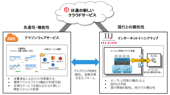 新しいシステムイメージ