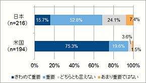 日米におけるIT/情報システム投資の重要性(出典:JEITA)