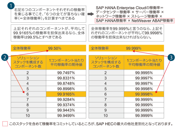 SAP HANA Enterprise Cloudの稼働率