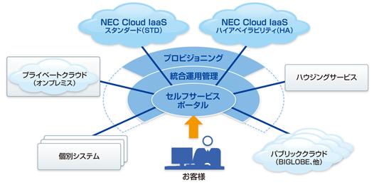 NEC Cloud IaaSの全体像(NECの資料より)