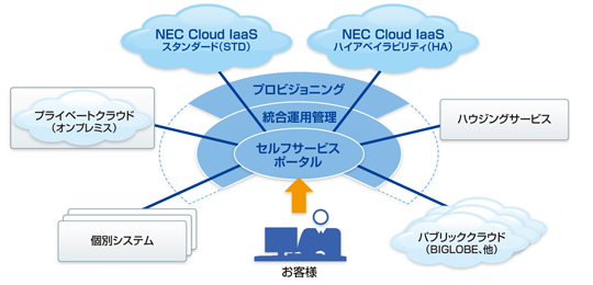 NEC Cloud IaaS�̑S�̑��iNEC�̎������j