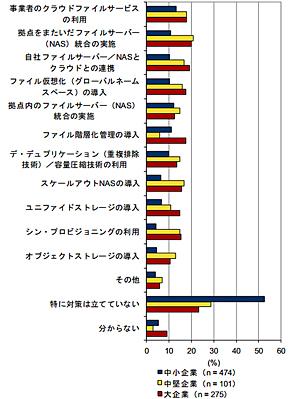 非構造化データ管理の課題解決のために計画している対策 従業員規模別(出典:IDC Japan)