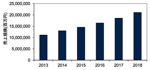 国内IoT市場 売り上げ規模の実績と予測 2013年〜2018年(出典:IDC Japan)