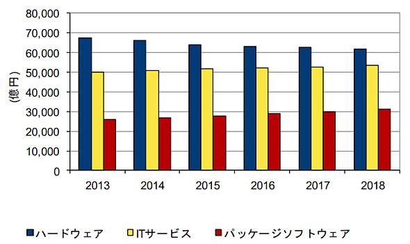 国内製品別IT市場実績と予測 2013年〜2018年(出典:IDC Japan)