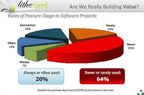 調査によると「ほとんど、または、全く使われない」コードは、64%に上る